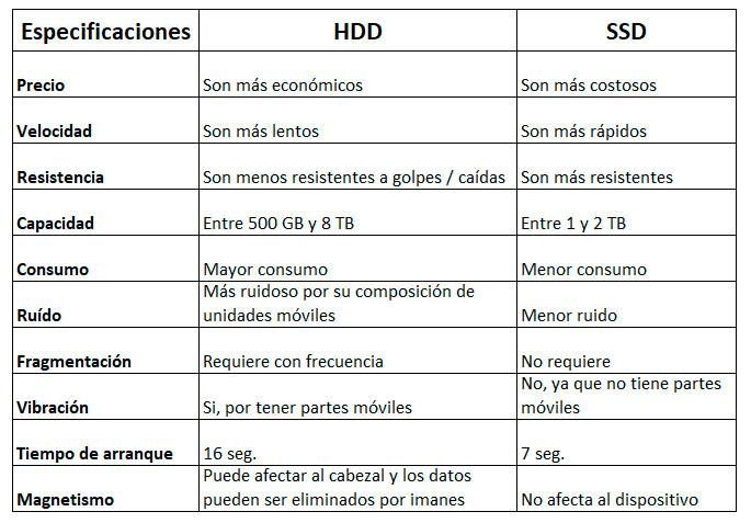 Especificaciones de las principales diferencias entre los Discos Duros HDD y SDD